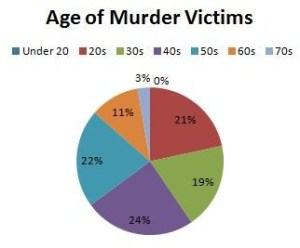 Age Profile Murder Victims
