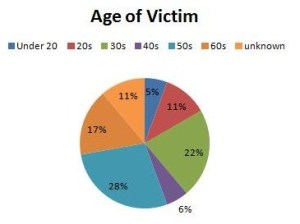 Age profile of victoms