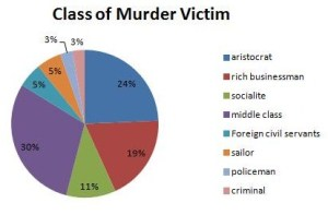 Class profile murder victims