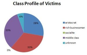 class profile of victims