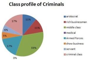 criminal class
