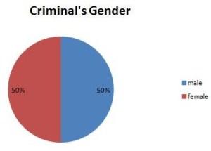 Criminal gender