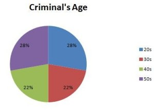 Criminals age