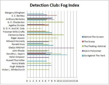 Detection Club Authors Fog