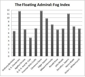 Floating Admiral Fog