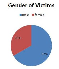 Gender of victims