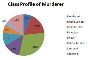 murderer class