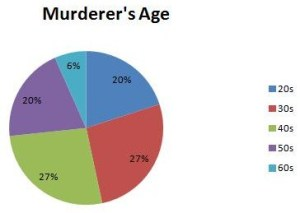 Murderers age