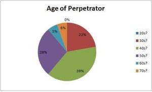 marple perpetrator age