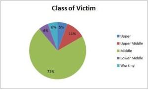 marple victim class