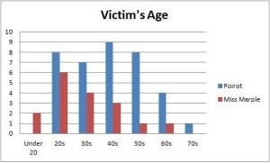 victim age