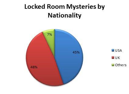 Locked Room Mystery Stories