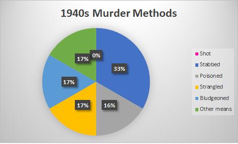 marsh 40s murders