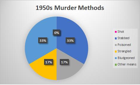 marsh 50s murders