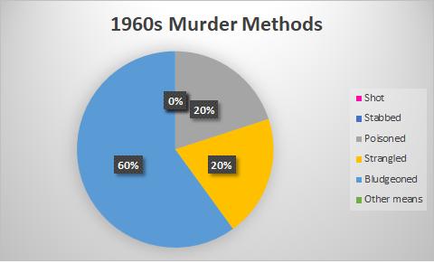 marsh 60s murders