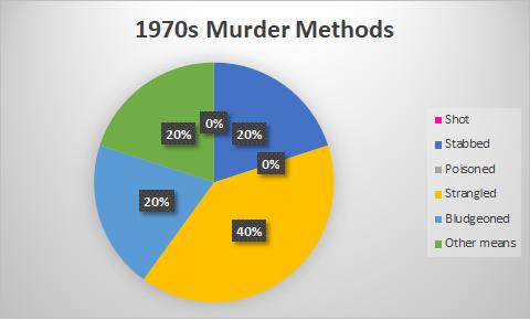 marsh 70s murders